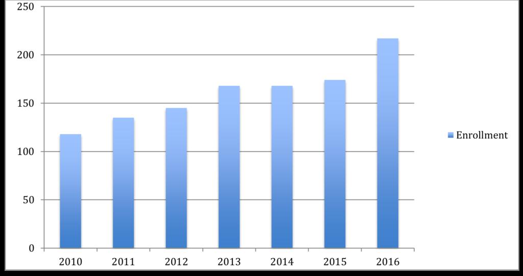 enrollment-graph